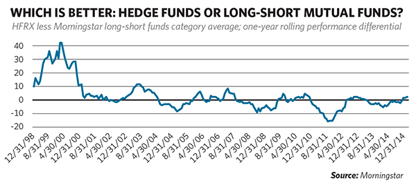 Which Is Better: Hedge Funds or Long-Short Mutual Funds?