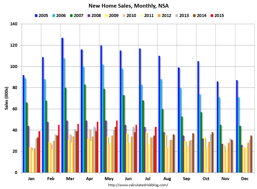 New Home Sales. Source: Calculated Risk via Bloomberg