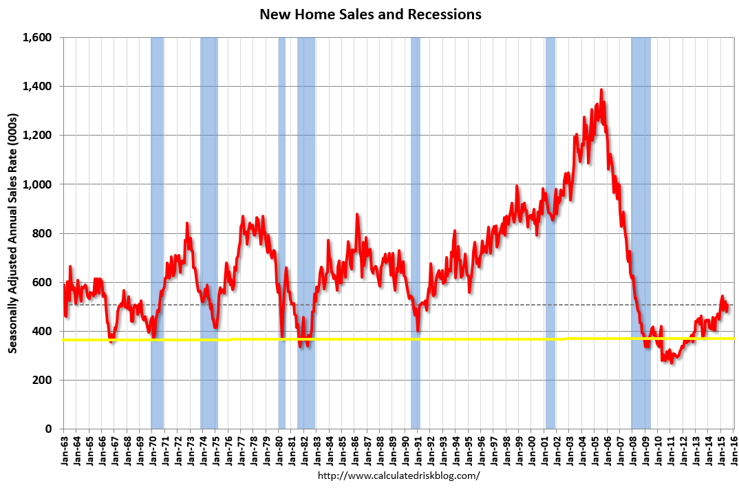 New Home Sales and Recessions. Source: Calculated Risk via Bloomberg
