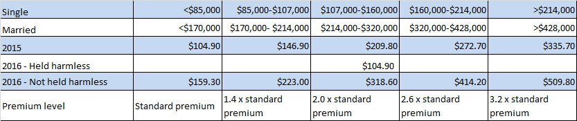 Likely Income Thresholds for Part B Premiums for 2016