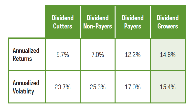 Small cap dividend growers-2