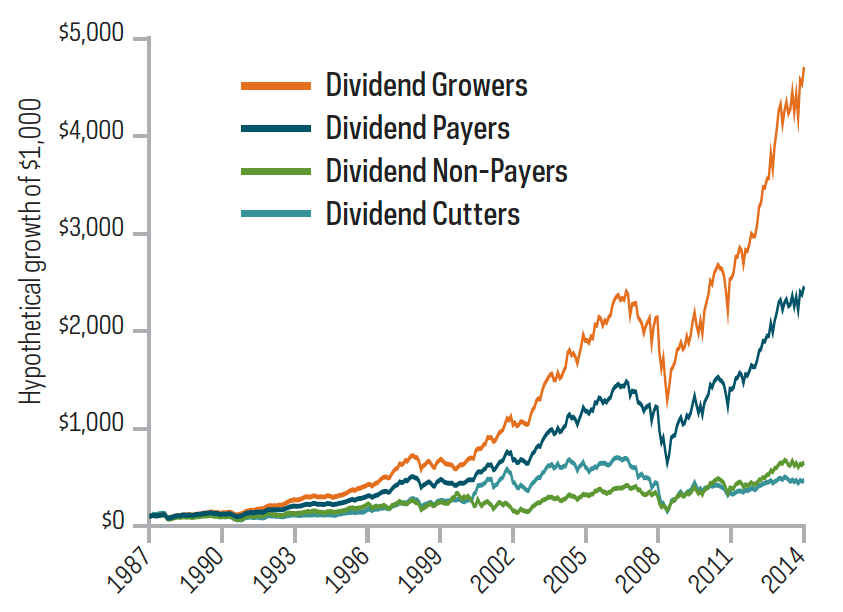 Small cap dividend growers-1