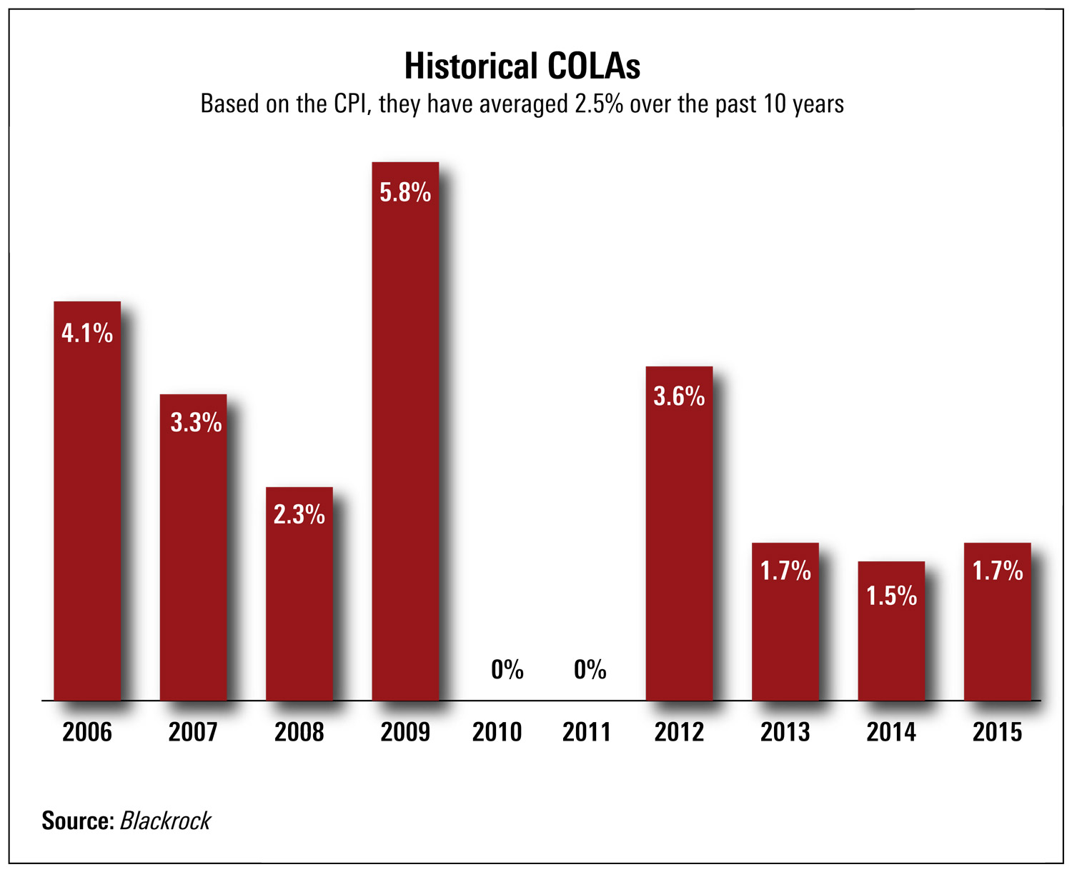 Social Security COLA: 10-Year Historical chart
