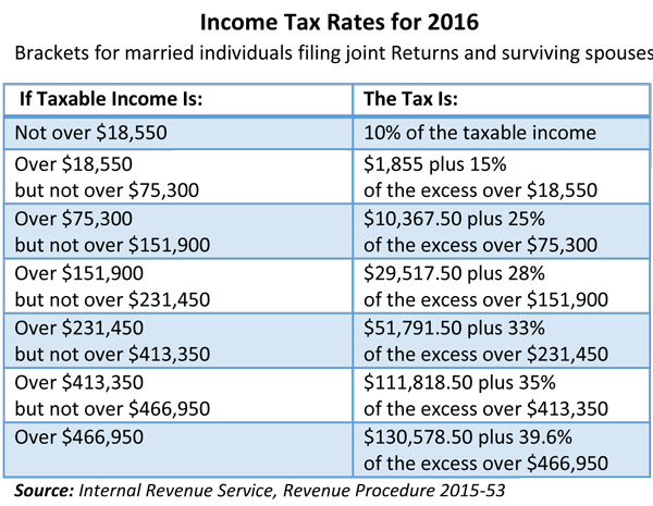 Irs announces 2016 tax rates exemptions boosts ltc deductions
