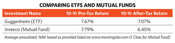 Comparing ETFs and Mutual Funds (Source: Morningstar)