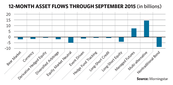 12-Month Asset Flows Through September 2015 (Source: Morningstar)