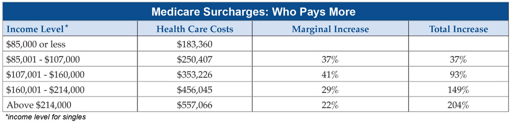 Health Care Costs in Retirement for Singles. Source: HealthView Services