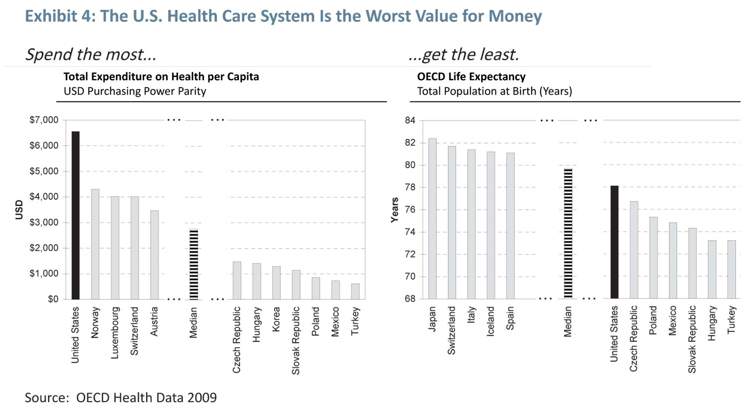 Health Care in the U.S. Is...(Click to enlarge)