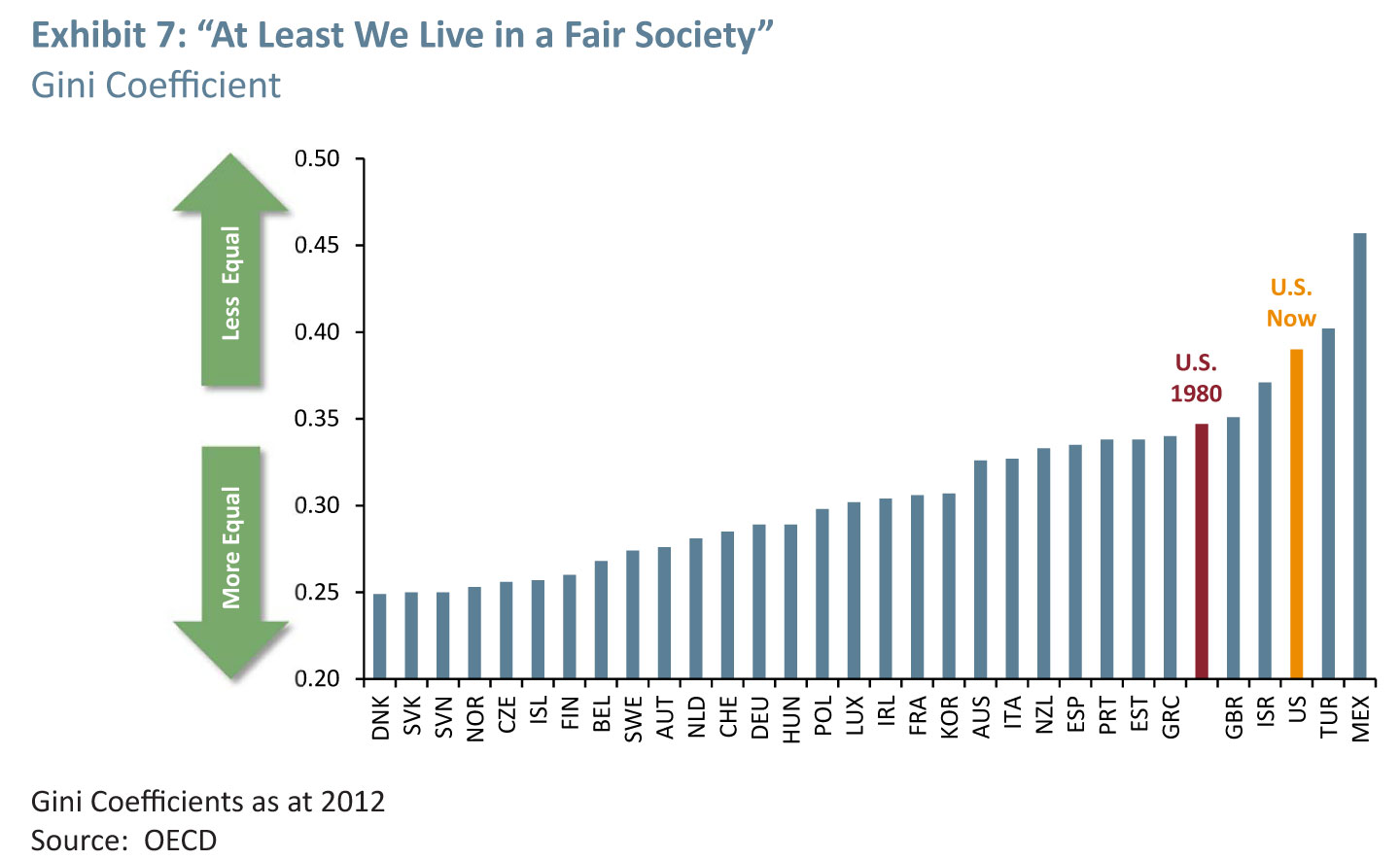 But Isn't the U.S. Society Fair? (Click to enlarge)
