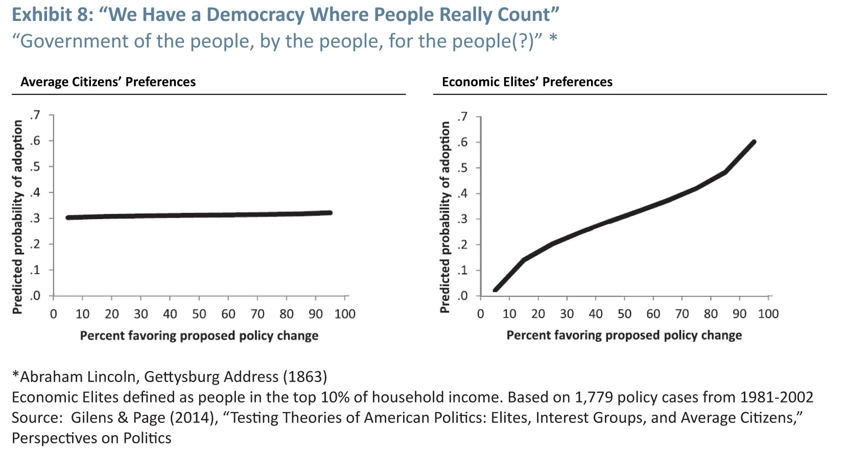 U.S. Democracy Reigns As King Of … (Click to enlarge)
