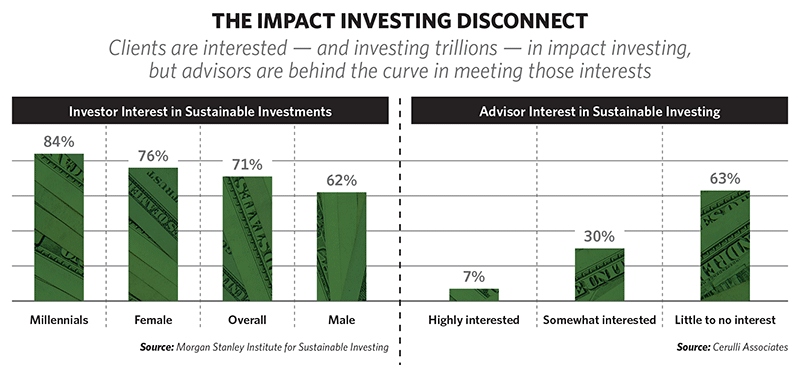 Investors interested in impact investing, but advisors reluctant