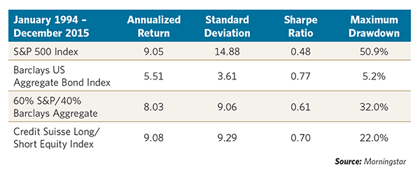 Correlation Analysis for Equities, Bonds and Long-Short Equity (Source: Morningstar)