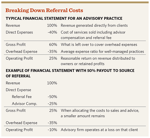Breaking Down Referral Costs