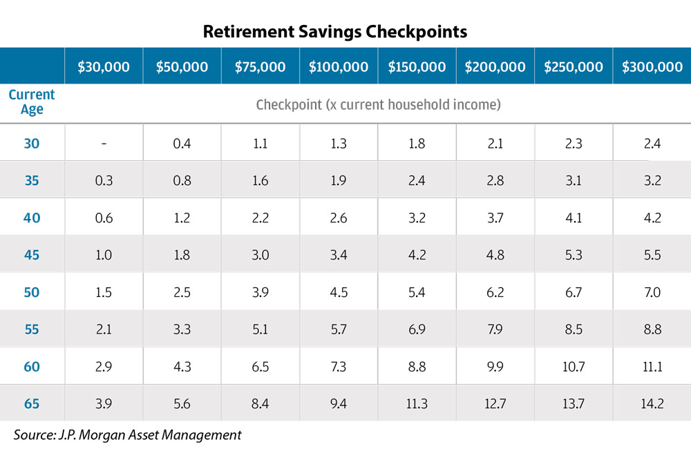 A Retirement Cost Reality Check, in 4 Charts   ThinkAdvisor