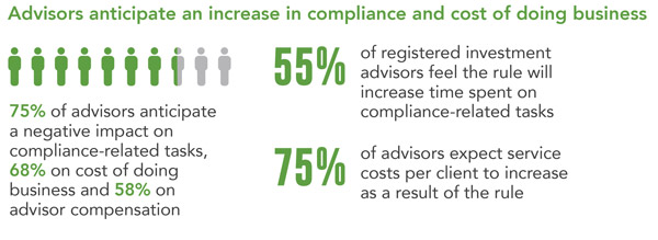 Business Impact of DOL Rule: Fidelity Survey