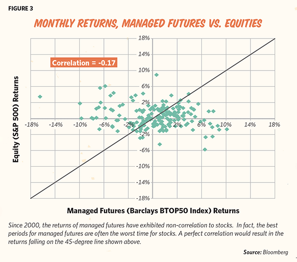 Monthly Returns, Managed Futures vs. Equities (Source: Bloomberg)