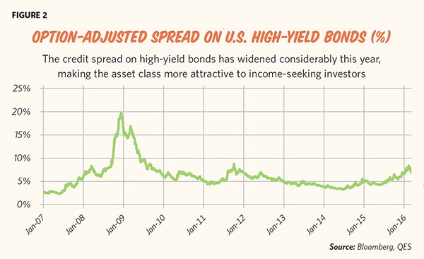 Option-Adjusted Spread on U.S. High-Yield Bonds (%) (Source: Bloomberg, QES)