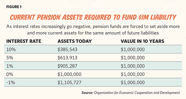 Pension Assets Needed to Fund $1M Liability (Source: Organization for Economic Cooperation and Development)