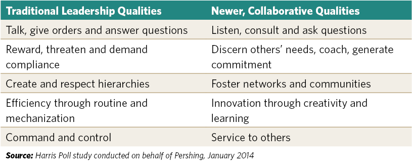 Traditional vs. Collaborative Leadership Qualities (Source: Harris Poll)