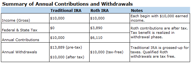 Summary of Traditional, Roth IRA Contributions and Withdrawals