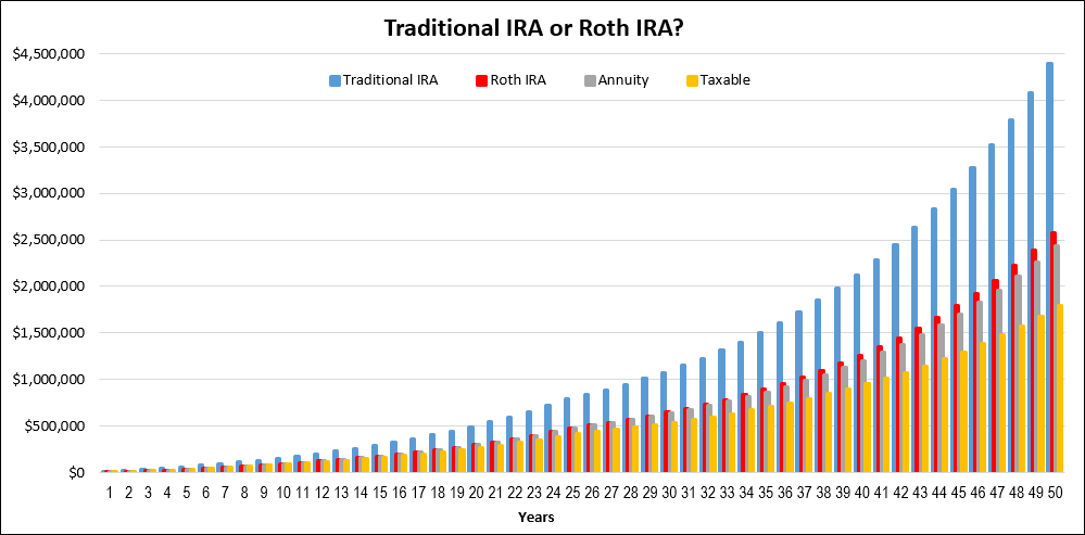 Traditional IRA or Roth IRA?