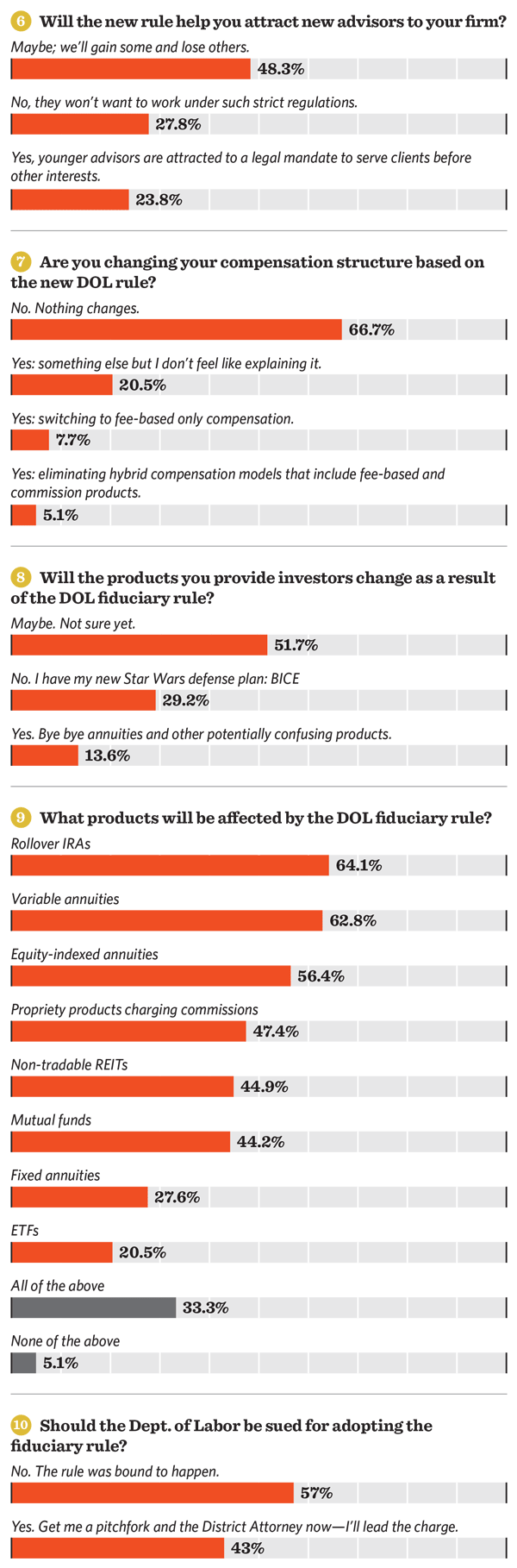 Results of ThinkAdvisor's DOL Fiduciary Rule Poll