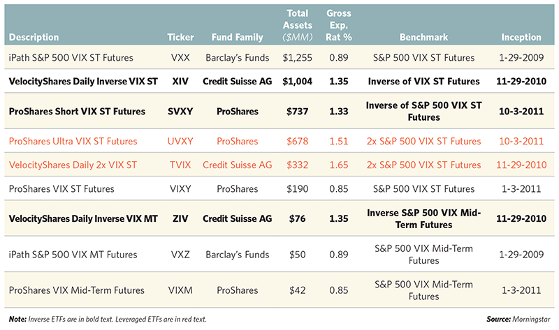 VIX ETF Fund Families and Assets (Source: Morningstar)