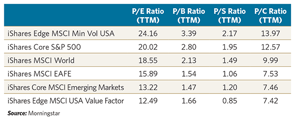 Valuation dispersion of popular ETFs