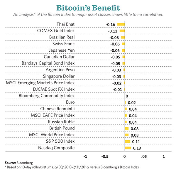 Bitcoin Index shows little to no correlation to major asset classes. (Source: Bloomberg)