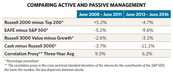 Comparing Active and Passive Management