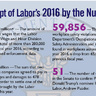 Department of Labor's 2016 by the Numbers