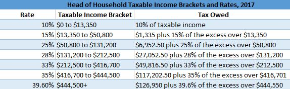 Head of Household Taxable Income Brackets, 2017
