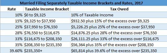 Married Filing Separately Taxable Income Brackets, 2017