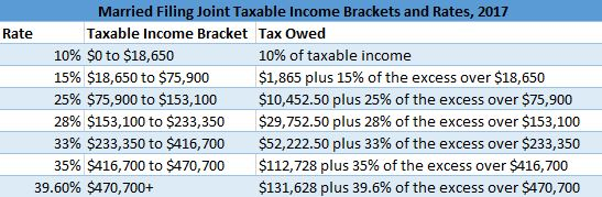 Married Joint Filer Taxable Income Brackets
