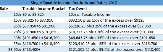 Single Filer Taxable Income Brackets, 2017