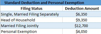 Standard Deduction and Personal Exemption, 2017