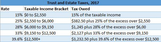 Trust and Estate Taxes, 2017