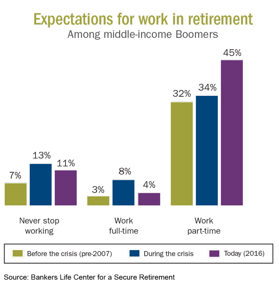 Expectations for Work in Retirement. Source: Bankers Life