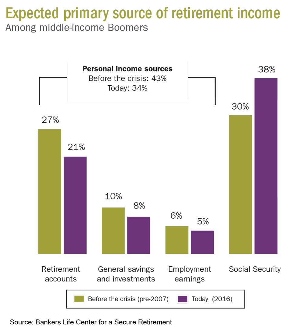 Expected Primary Source of Retirement Income. (Source: Bankers Life)