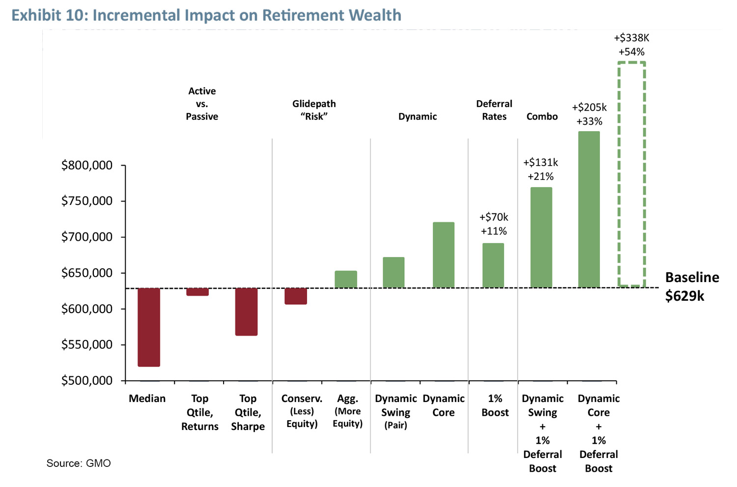 Incremental impact on retirement wealth. Source: GMO
