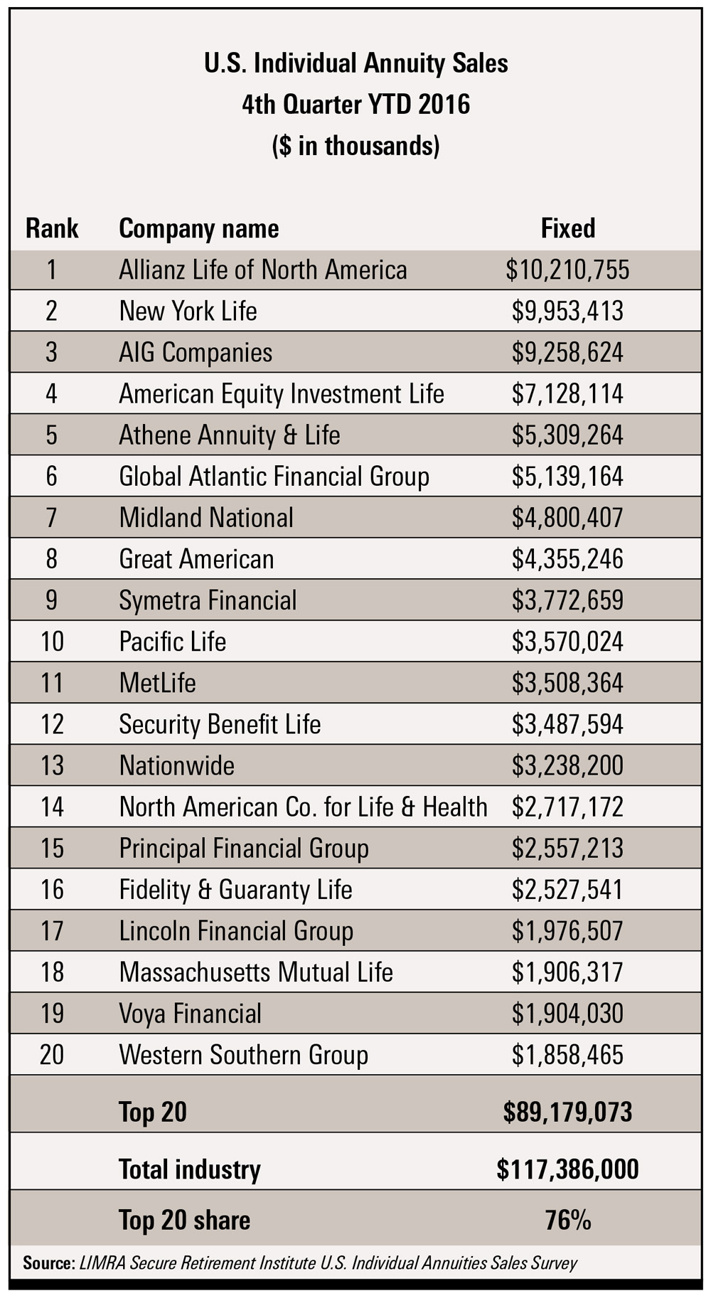 Top 20 Companies for Fixed Annuity Sales