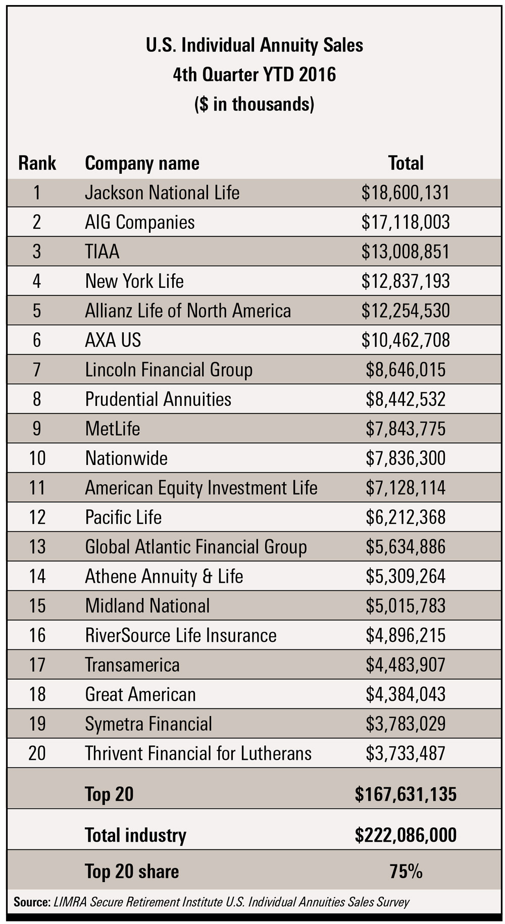 Top 20 Companies for Total Annuity Sales