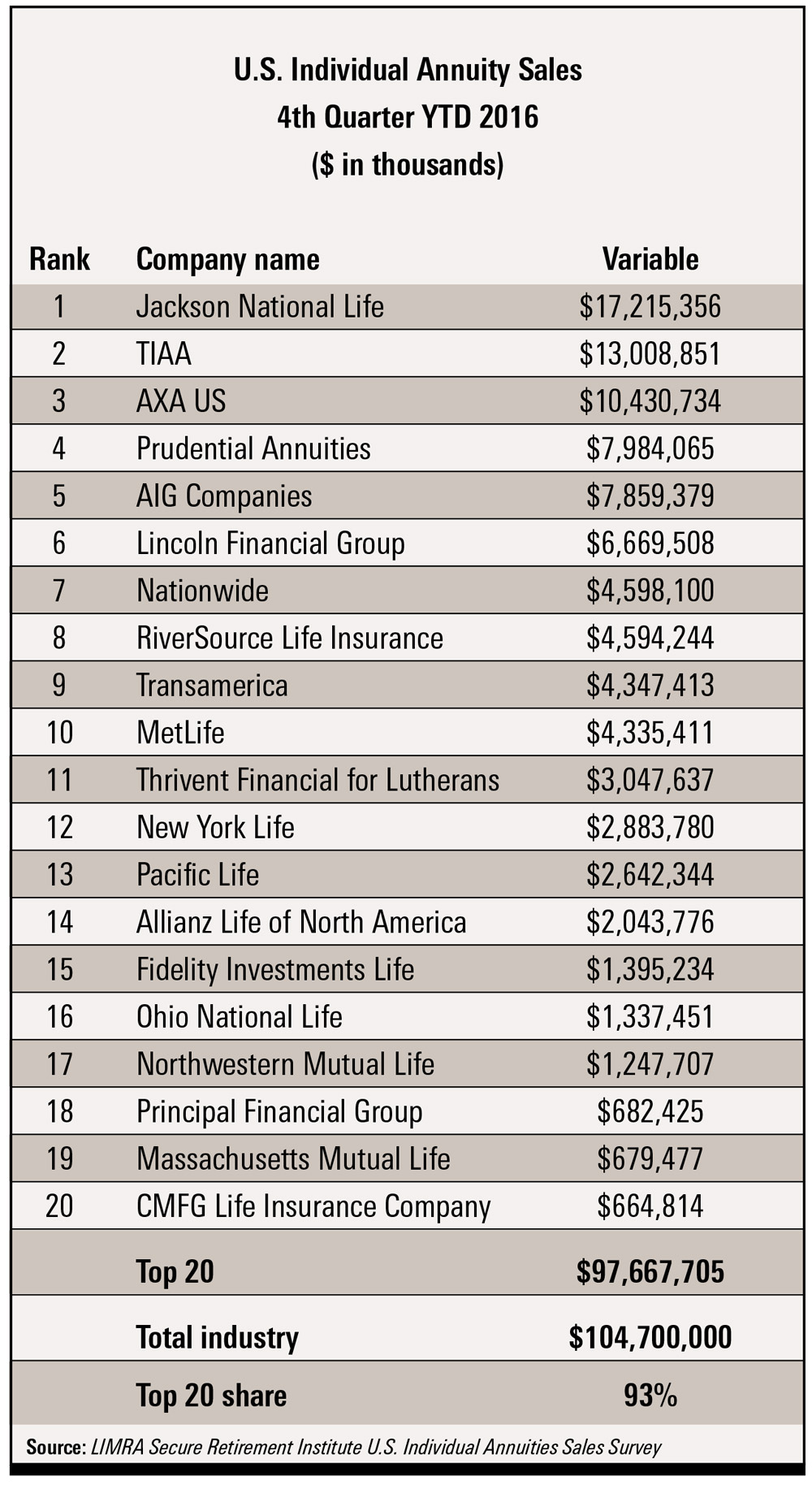 Top 20 Companies for Variable Annuity Sales