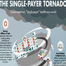 Health Agents Fight Single-Payer Storm With Tornado