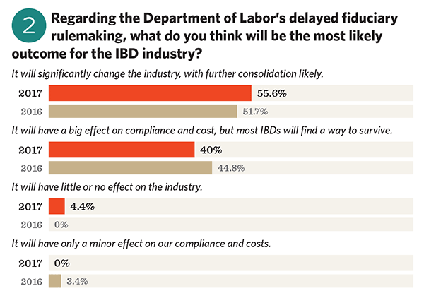 Impact of the DOL fiduciary rule on the IBD industry