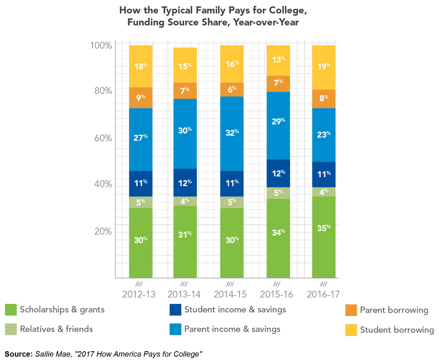 How American Families Pay for College: 2017