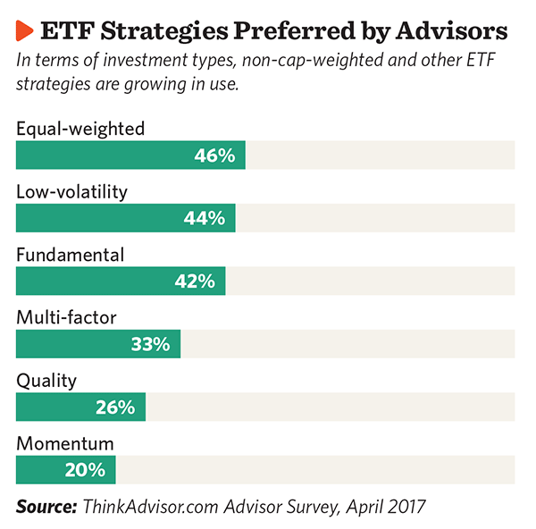 ETF Strategies Preferred by Advisors