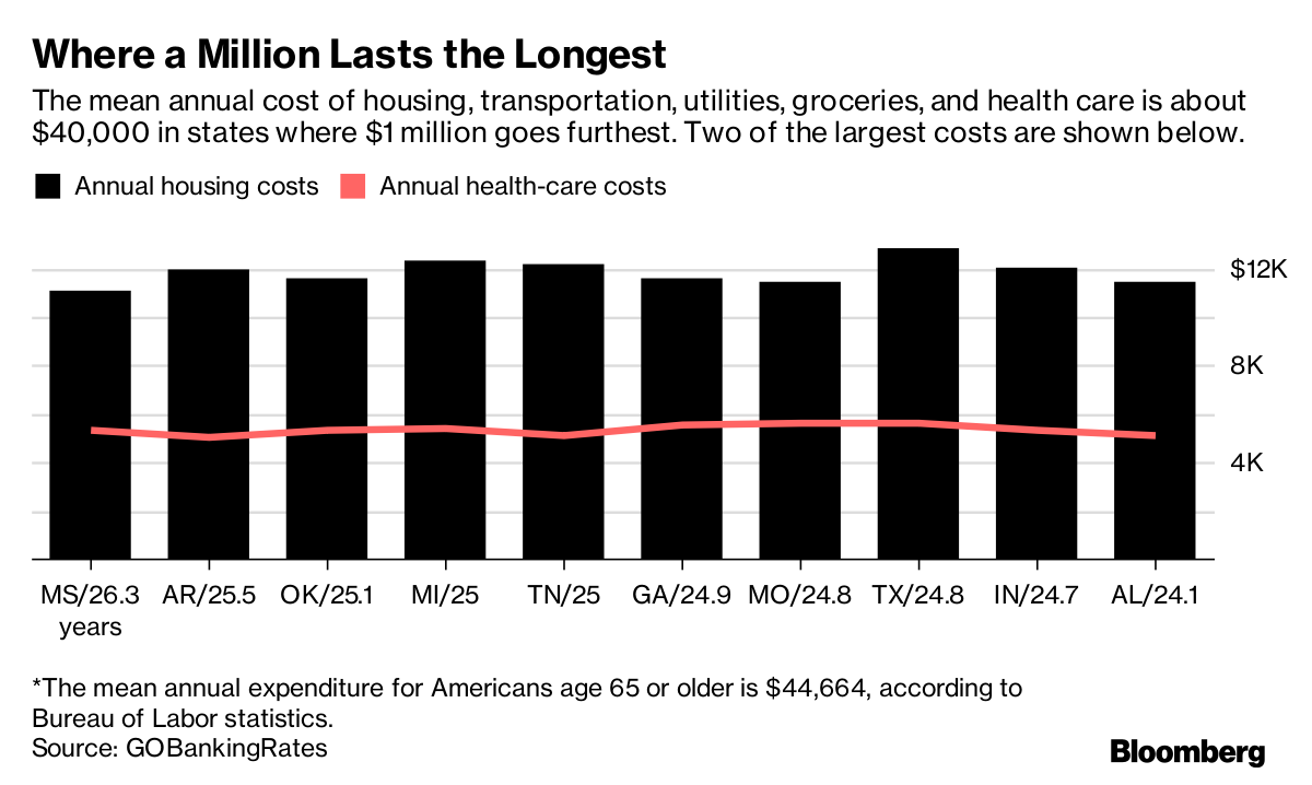 Where $1 million lasts the longest. Source: Bloomberg
