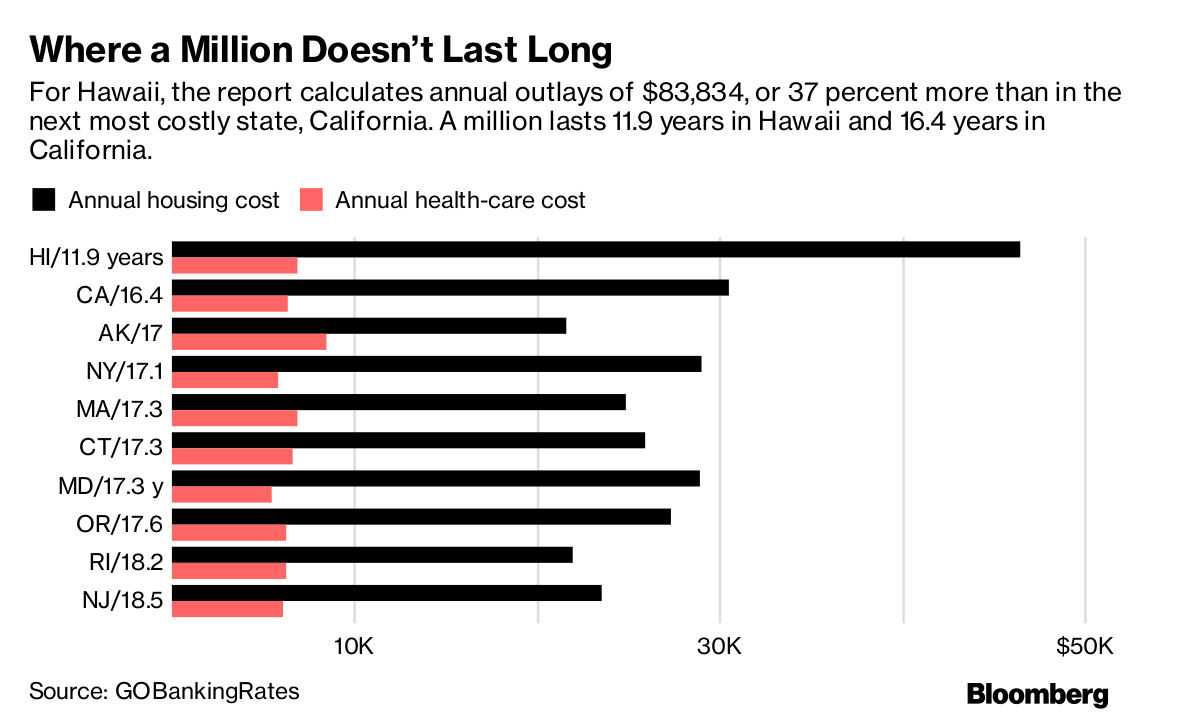 Where $1 million doesn't last long. Source: Bloomberg