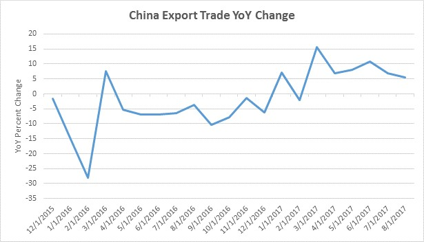 China Export Trade YoY Change. Source: Direxion